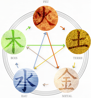 Théorie des 5 éléments (petit)