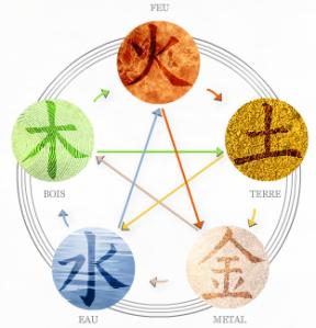 Théorie des 5 éléments